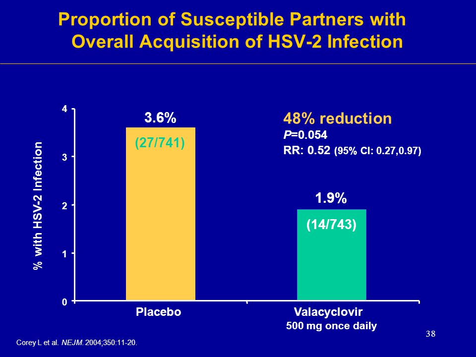 38 0 1 2 3 4 PlaceboValacyclovir 500 mg once daily 3.6% 1.9% % with HSV-2 Infection 48% reduction P=0.054 RR: 0.52 (95% CI: 0.27,0.97) (27/741) (14/74