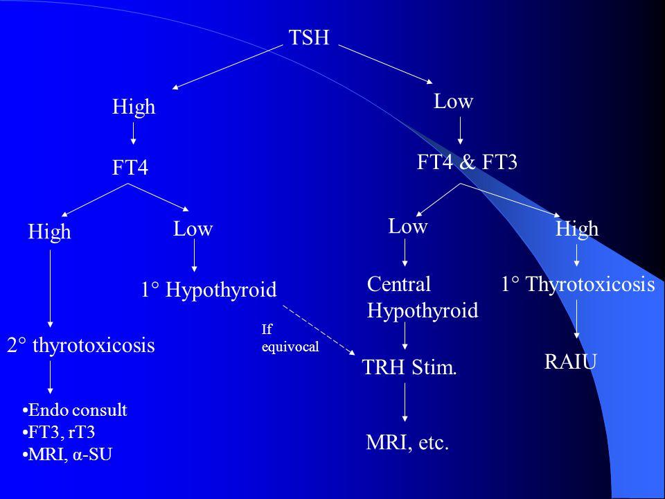 Postpartum & Thyroid Postpartum depression When studied, no association between postpartum depression/thyroiditis Overlapping symtoms, R/O thyroid before start antidepressents Screening for Postpartum Thyroiditis HOW: TSH q3mos from 1 mos to 1 year postpartum.
