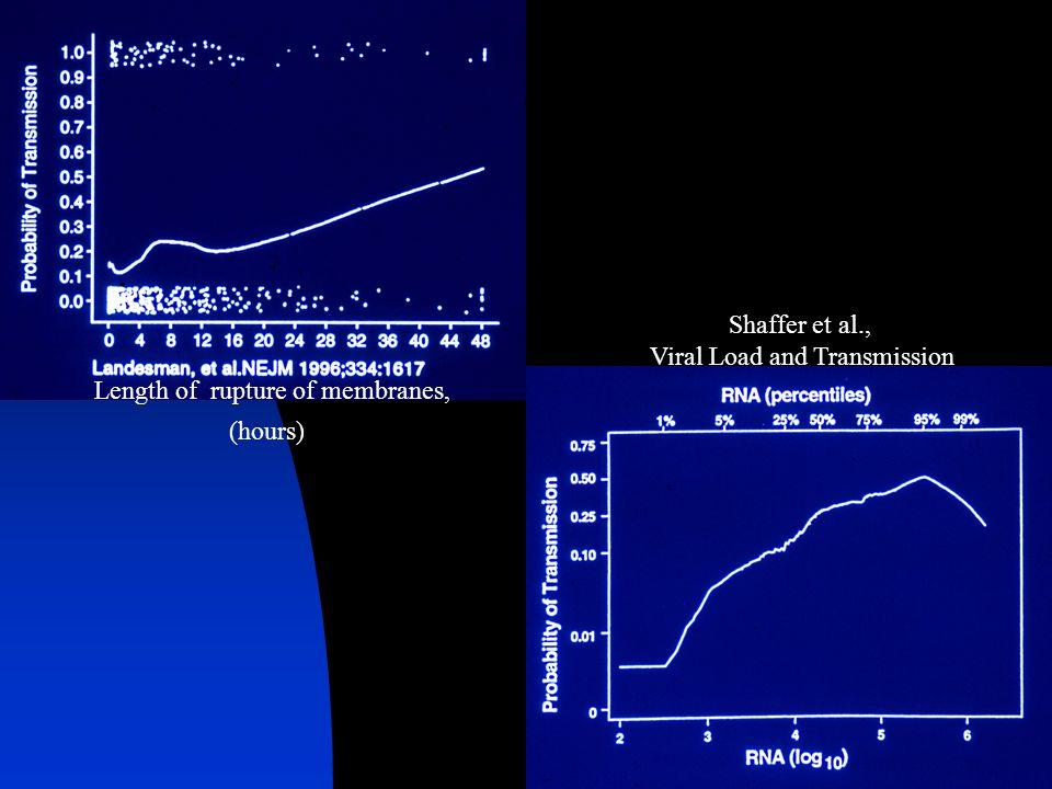 Length of rupture of membranes, (hours) Shaffer et al., Viral Load and Transmission