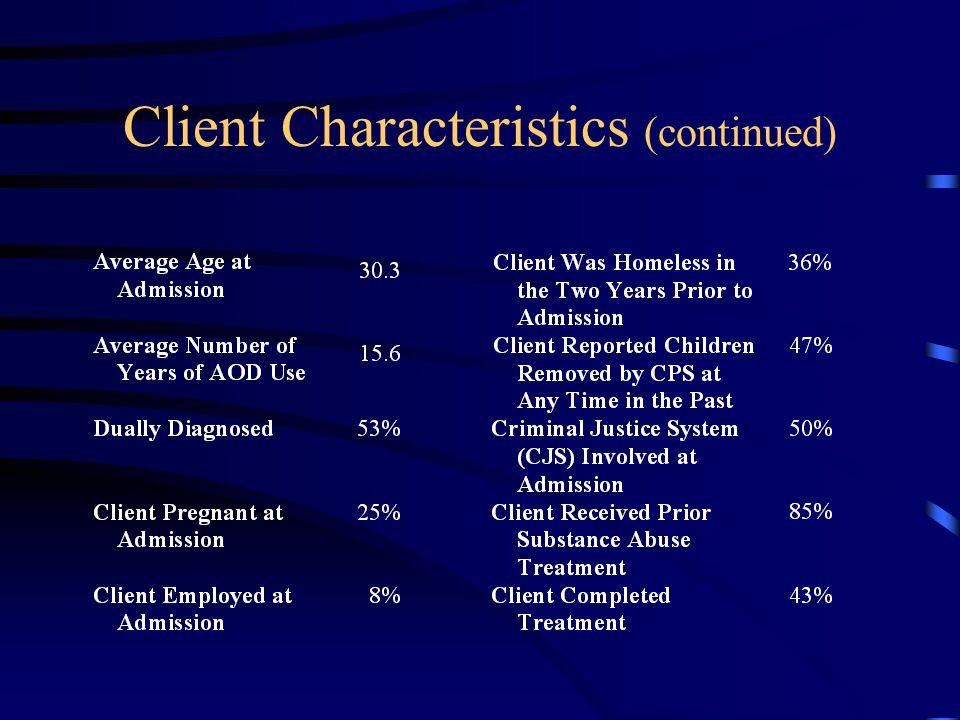 Client Characteristics (continued)