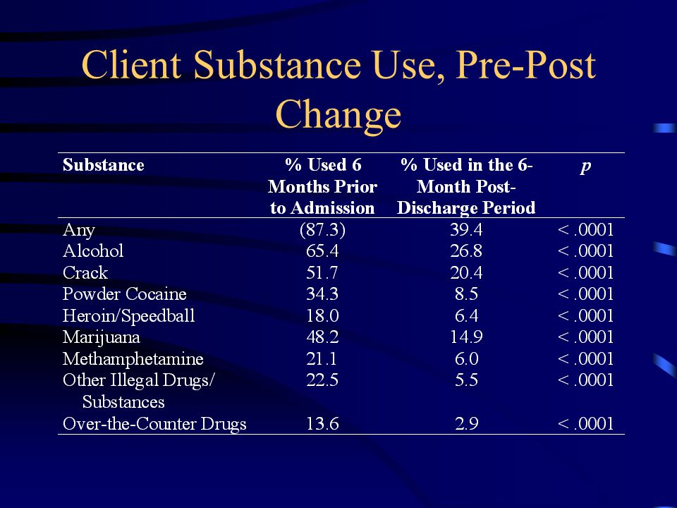 Client Substance Use, Pre-Post Change