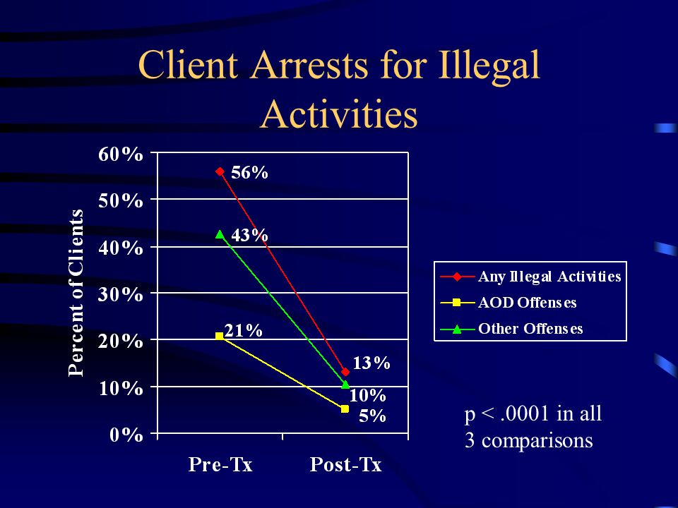 Client Arrests for Illegal Activities p <.0001 in all 3 comparisons