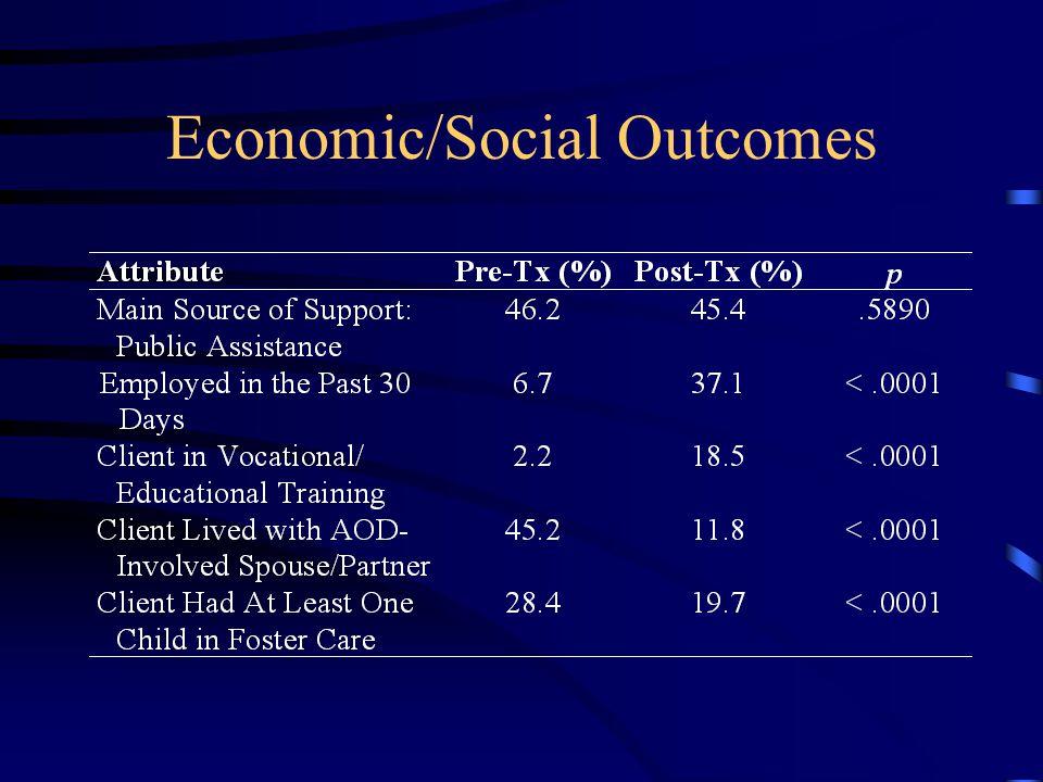 Economic/Social Outcomes