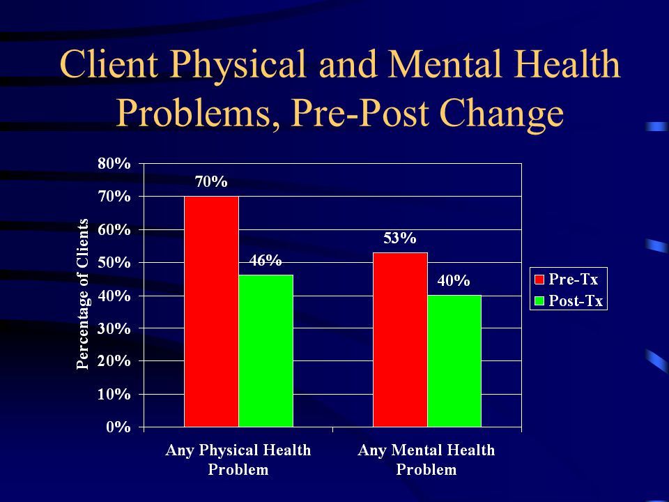 Client Physical and Mental Health Problems, Pre-Post Change