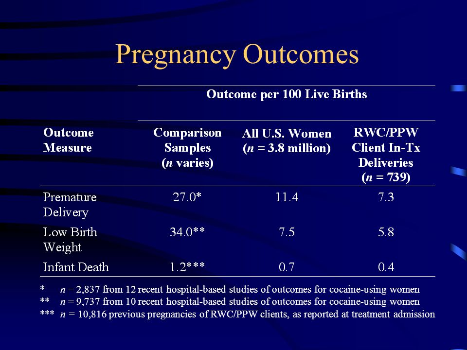 Pregnancy Outcomes * n = 2,837 from 12 recent hospital-based studies of outcomes for cocaine-using women **n = 9,737 from 10 recent hospital-based studies of outcomes for cocaine-using women *** n = 10,816 previous pregnancies of RWC/PPW clients, as reported at treatment admission