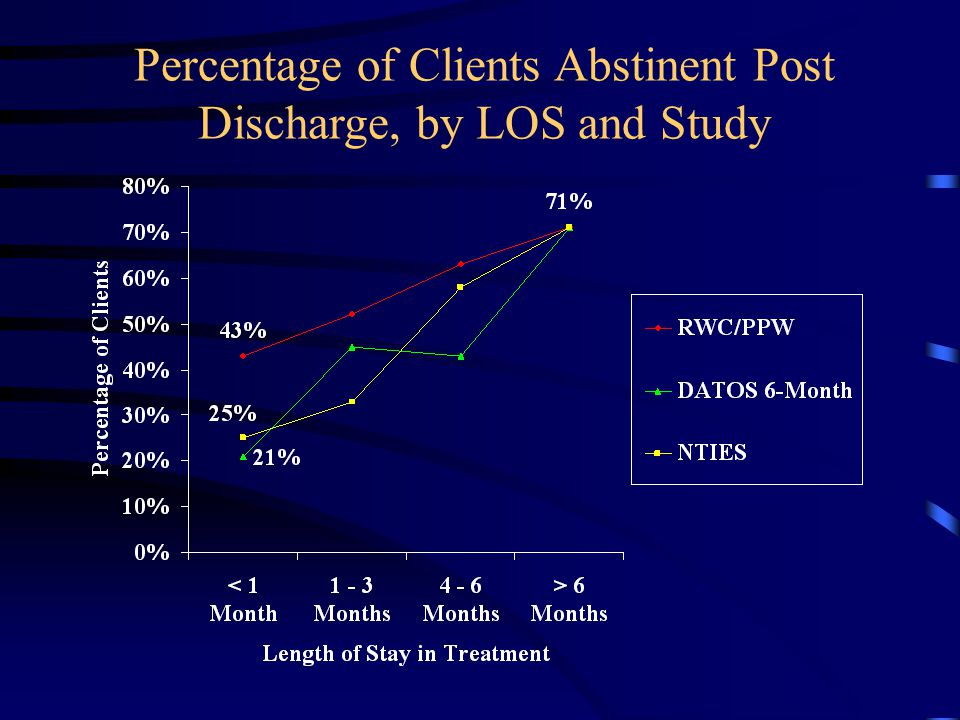 Percentage of Clients Abstinent Post Discharge, by LOS and Study