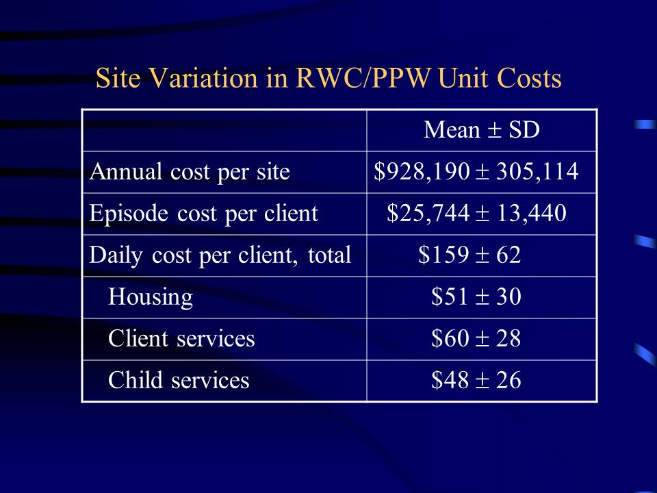 Site Variation in RWC/PPW Unit Costs Mean  SD Annual cost per site $928,190  305,114 Episode cost per client $25,744  13,440 Daily cost per client, total $159  62 Housing $51  30 Client services $60  28 Child services $48  26