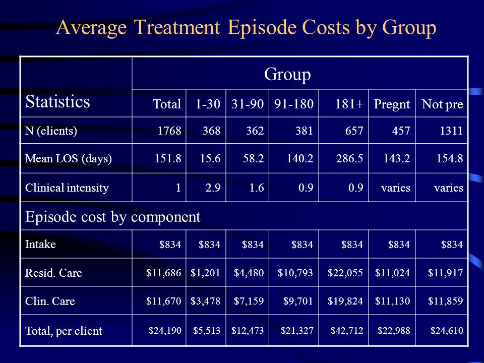 Average Treatment Episode Costs by Group Statistics Group Total1-3031-9091-180181+PregntNot pre N (clients)17683683623816574571311 Mean LOS (days)151.815.658.2140.2286.5143.2154.8 Clinical intensity12.91.60.9 varies Episode cost by component Intake $834 Resid.