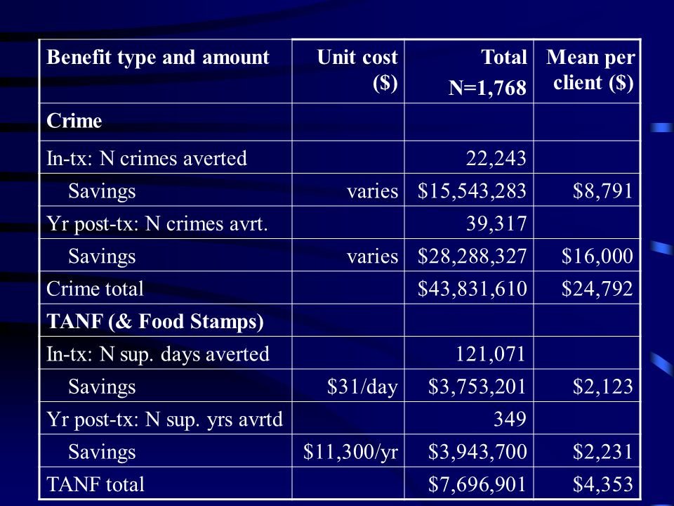 Benefit type and amountUnit cost ($) Total N=1,768 Mean per client ($) Crime In-tx: N crimes averted22,243 Savingsvaries$15,543,283$8,791 Yr post-tx: N crimes avrt.39,317 Savingsvaries$28,288,327$16,000 Crime total$43,831,610$24,792 TANF (& Food Stamps) In-tx: N sup.