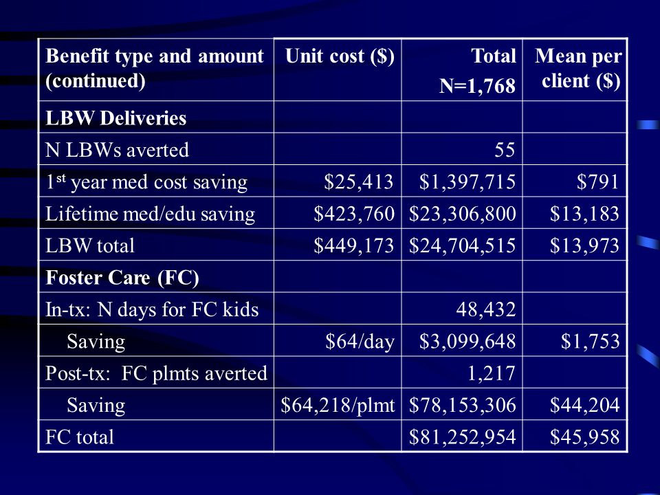 Benefit type and amount (continued) Unit cost ($)Total N=1,768 Mean per client ($) LBW Deliveries N LBWs averted55 1 st year med cost saving$25,413$1,397,715$791 Lifetime med/edu saving$423,760$23,306,800$13,183 LBW total$449,173$24,704,515$13,973 Foster Care (FC) In-tx: N days for FC kids48,432 Saving$64/day$3,099,648$1,753 Post-tx: FC plmts averted1,217 Saving$64,218/plmt$78,153,306$44,204 FC total$81,252,954$45,958