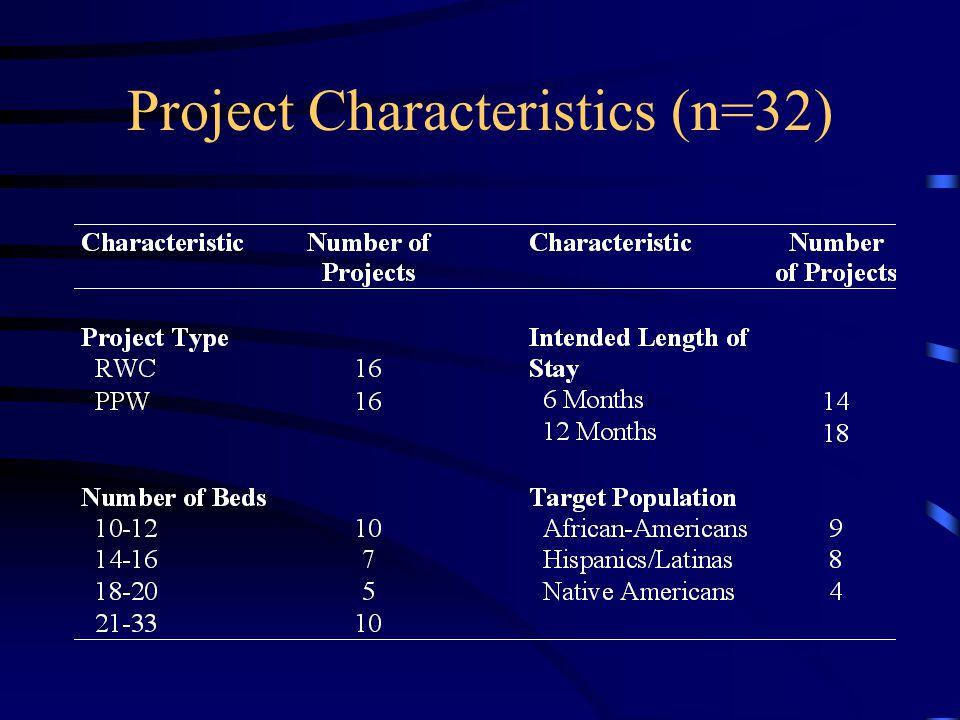 Project Characteristics (n=32)