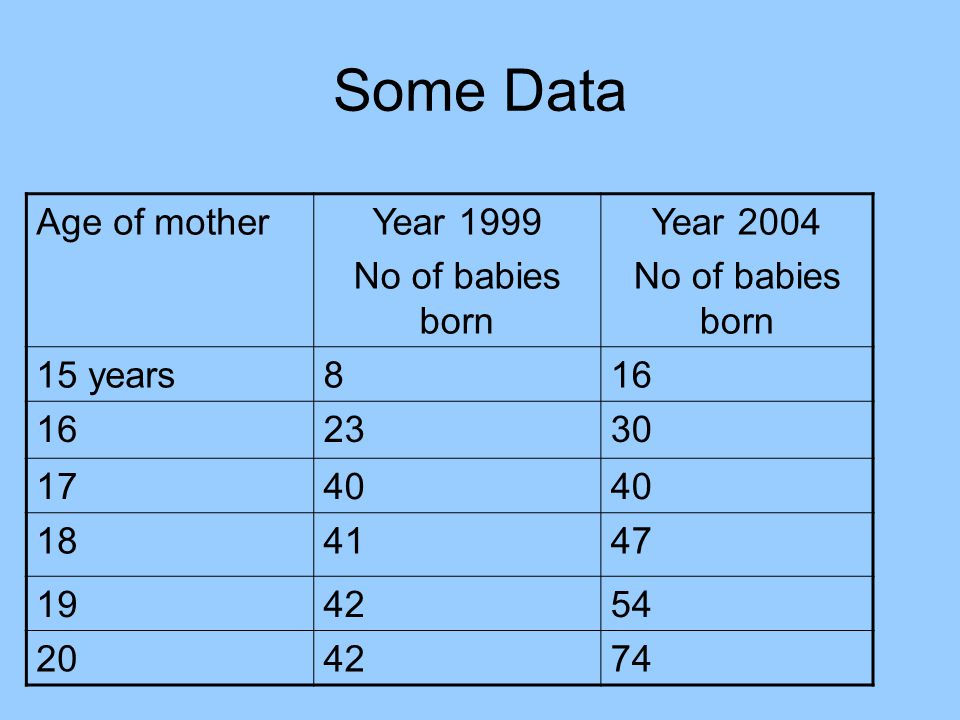 Some Data Age of motherYear 1999 No of babies born Year 2004 No of babies born 15 years816 2330 1740 184147 194254 204274