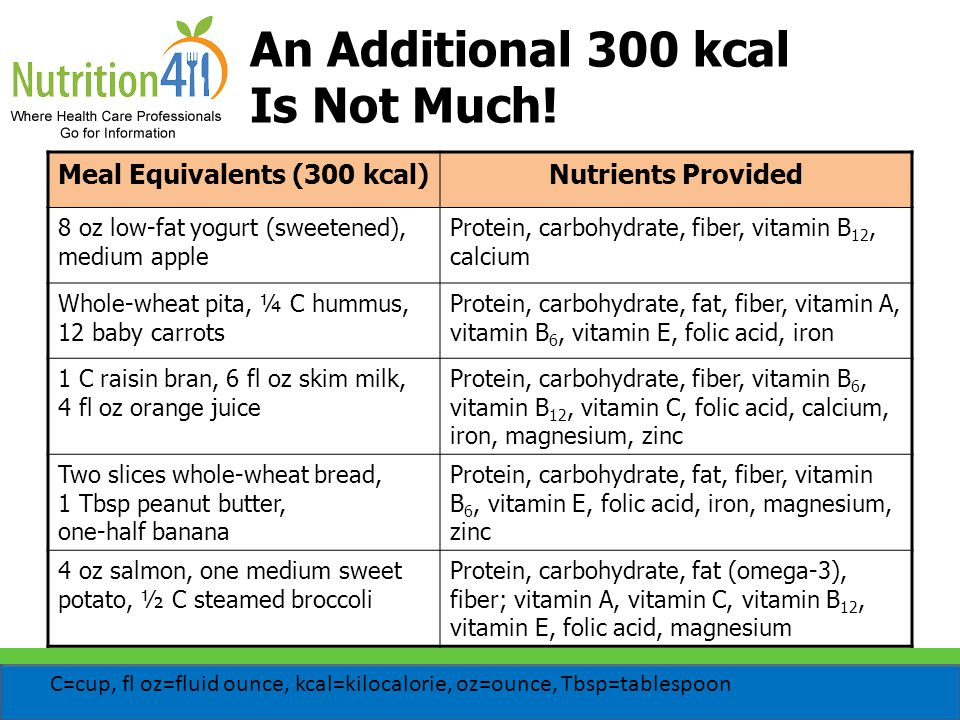 An Additional 300 kcal Is Not Much! Meal Equivalents (300 kcal)Nutrients Provided 8 oz low-fat yogurt (sweetened), medium apple Protein, carbohydrate,