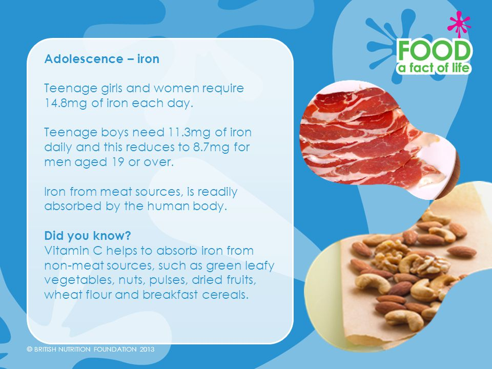 © BRITISH NUTRITION FOUNDATION 2013 Adolescence – iron Teenage girls and women require 14.8mg of iron each day. Teenage boys need 11.3mg of iron daily