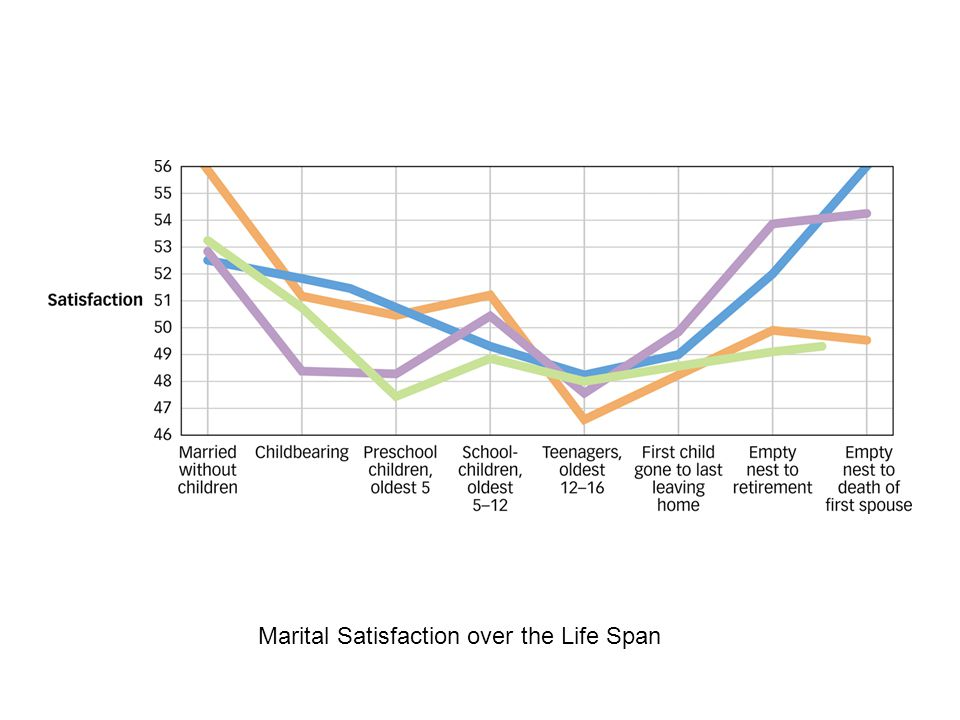 Marital Satisfaction over the Life Span