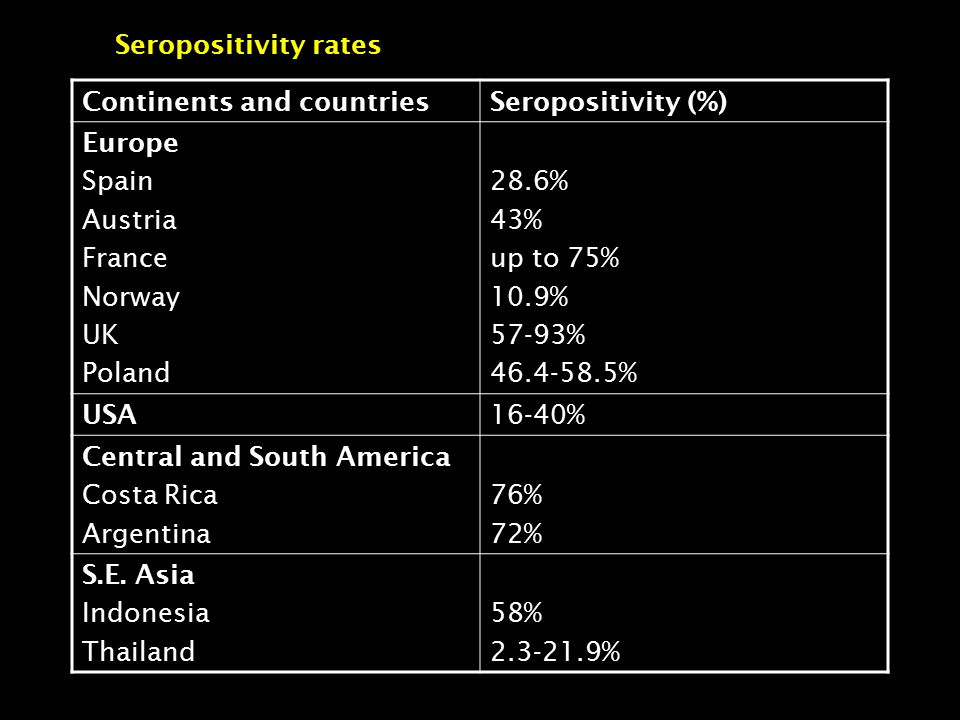 Seropositivity rates Continents and countriesSeropositivity (%) Europe Spain Austria France Norway UK Poland 28.6% 43% up to 75% 10.9% 57-93% 46.4-58.