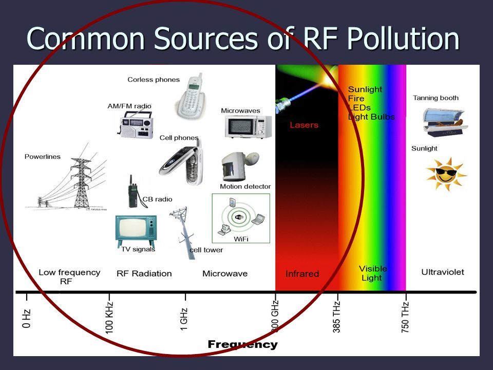 Common Sources of RF Pollution