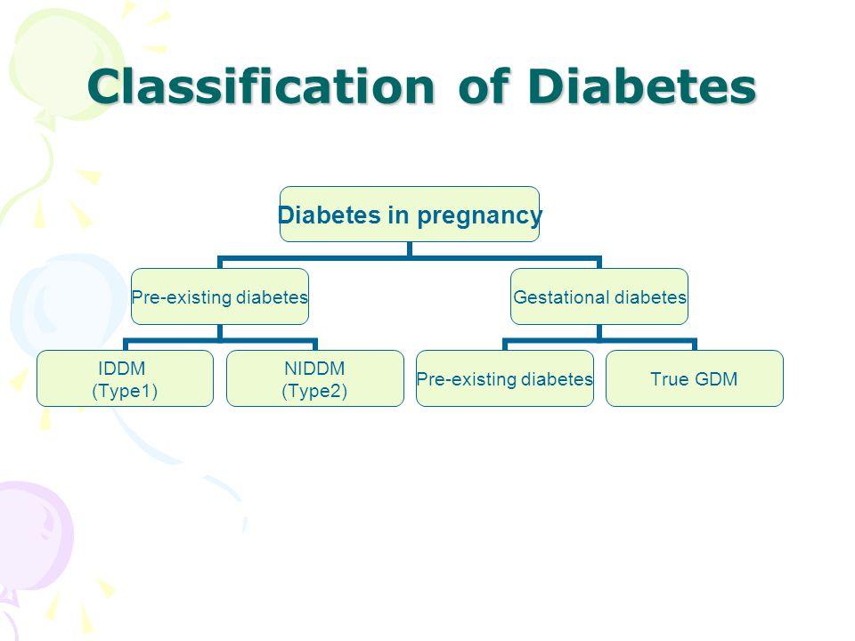 Diabetes in pregnancy Pre-existing diabetes IDDM (Type1) NIDDM (Type2) Gestational diabetes Pre-existing diabetes True GDM Classification of Diabetes