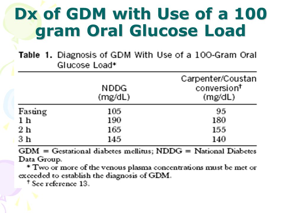 Dx of GDM with Use of a 100 gram Oral Glucose Load