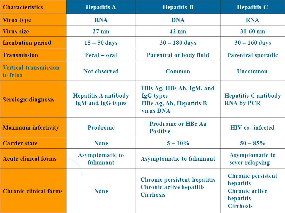 Hepatitis CHepatitis BHepatitis ACharacteristics RNADNARNAVirus type 30-60 nm42 nm27 nmVirus size 30 – 160 days30 – 180 days15 – 50 days Incubation pe