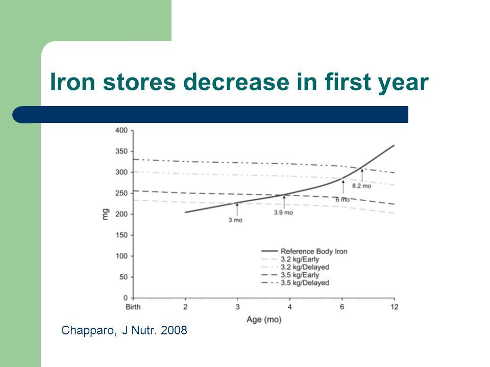 Iron stores decrease in first year Chapparo, J Nutr. 2008