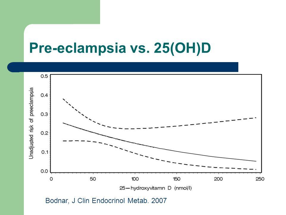 Pre-eclampsia vs. 25(OH)D Bodnar, J Clin Endocrinol Metab. 2007