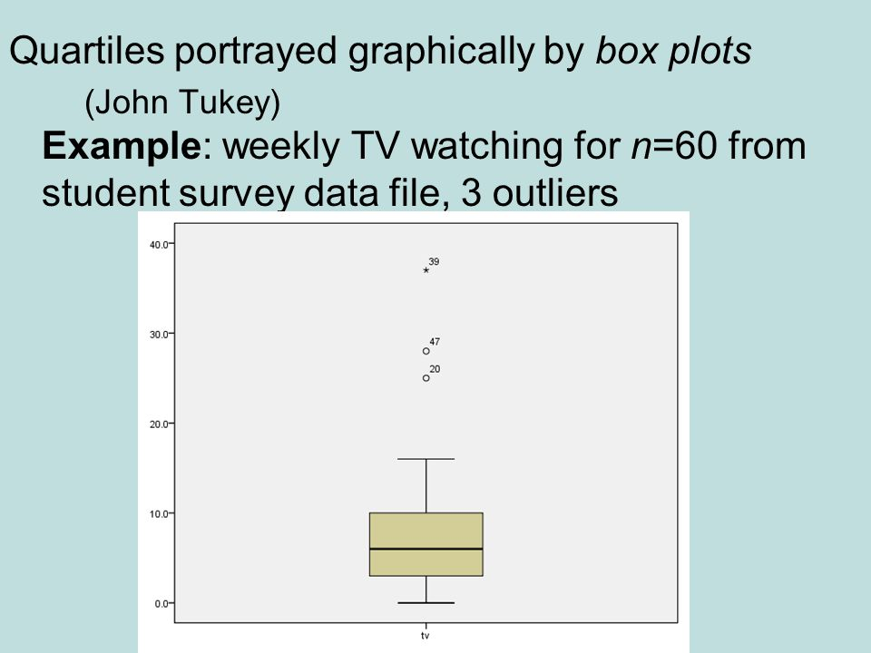 Quartiles portrayed graphically by box plots (John Tukey) Example: weekly TV watching for n=60 from student survey data file, 3 outliers