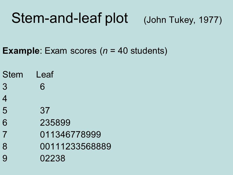 Stem-and-leaf plot (John Tukey, 1977) Example: Exam scores (n = 40 students) Stem Leaf 3 6 4 5 37 6 235899 7 011346778999 8 00111233568889 9 02238