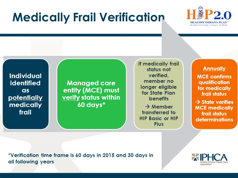 Medically Frail Verification Individual identified as potentially medically frail Managed care entity (MCE) must verify status within 60 days* If medi