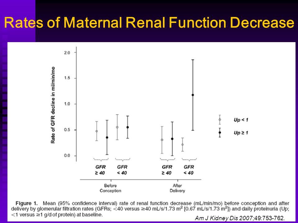 Rates of Maternal Renal Function Decrease Am J Kidney Dis 2007;49:753-762.