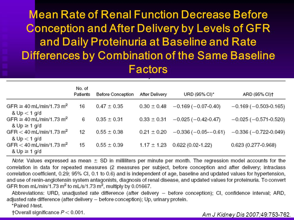 Mean Rate of Renal Function Decrease Before Conception and After Delivery by Levels of GFR and Daily Proteinuria at Baseline and Rate Differences by C