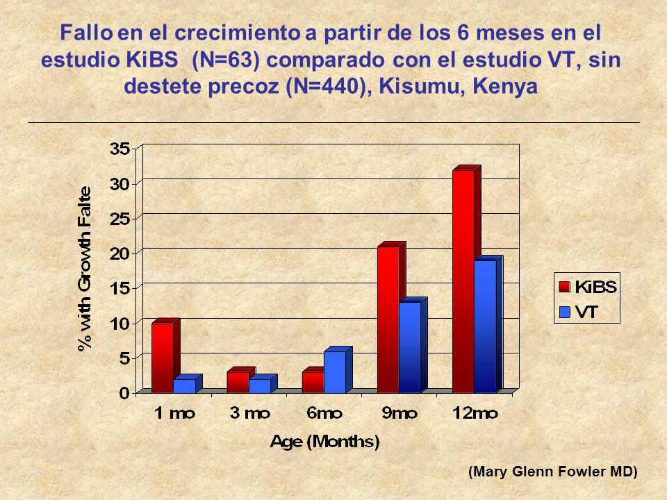 Fallo en el crecimiento a partir de los 6 meses en el estudio KiBS (N=63) comparado con el estudio VT, sin destete precoz (N=440), Kisumu, Kenya (Mary
