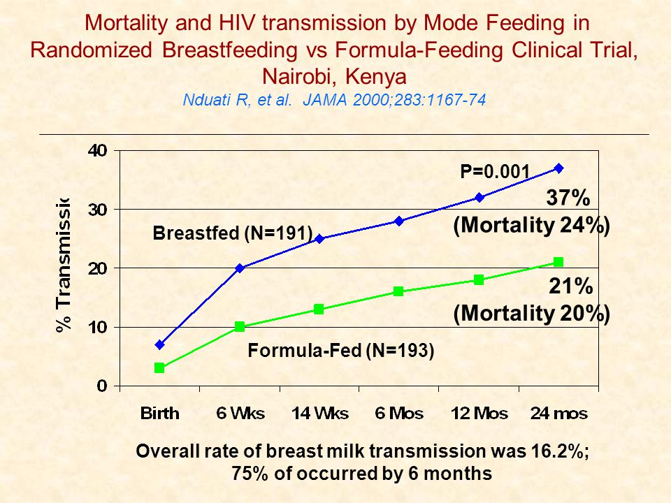Mortality and HIV transmission by Mode Feeding in Randomized Breastfeeding vs Formula-Feeding Clinical Trial, Nairobi, Kenya Nduati R, et al. JAMA 200