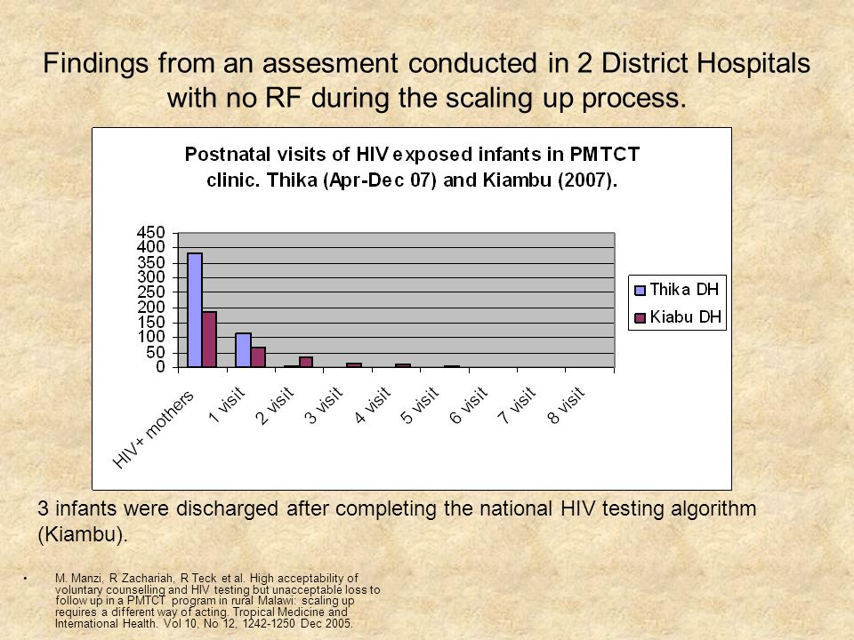 Findings from an assesment conducted in 2 District Hospitals with no RF during the scaling up process.