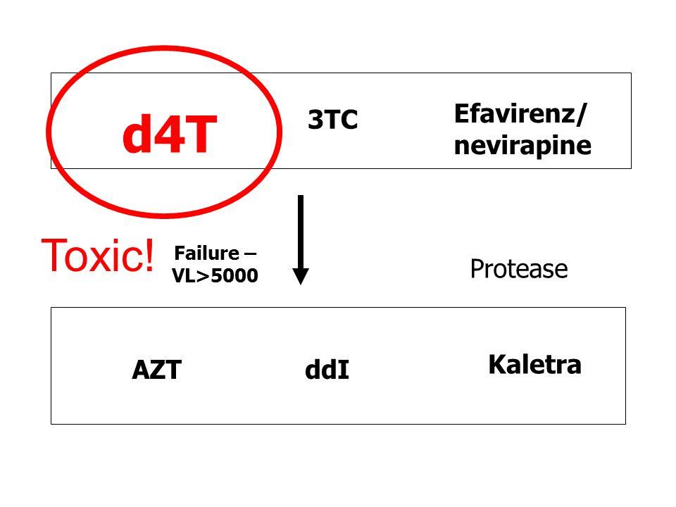 ddI d4T AZT 3TC 2 Nukes Non-nuke Efavirenz/ nevirapine Protease Kaletra Failure – VL>5000 Toxic!