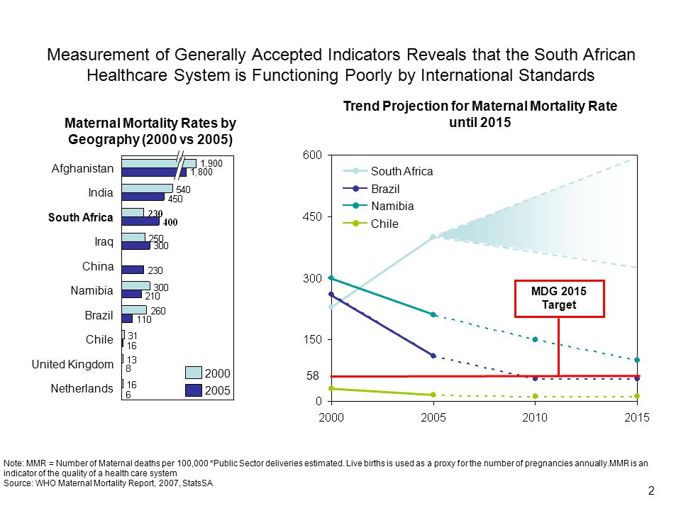 South Africa Brazil Namibia Chile Measurement of Generally Accepted Indicators Reveals that the South African Healthcare System is Functioning Poorly by International Standards 1,900 1,800 Afghanistan India South Africa Iraq China Namibia Brazil Chile United Kingdom Netherlands 2000 2005 Note: MMR = Number of Maternal deaths per 100,000 *Public Sector deliveries estimated.