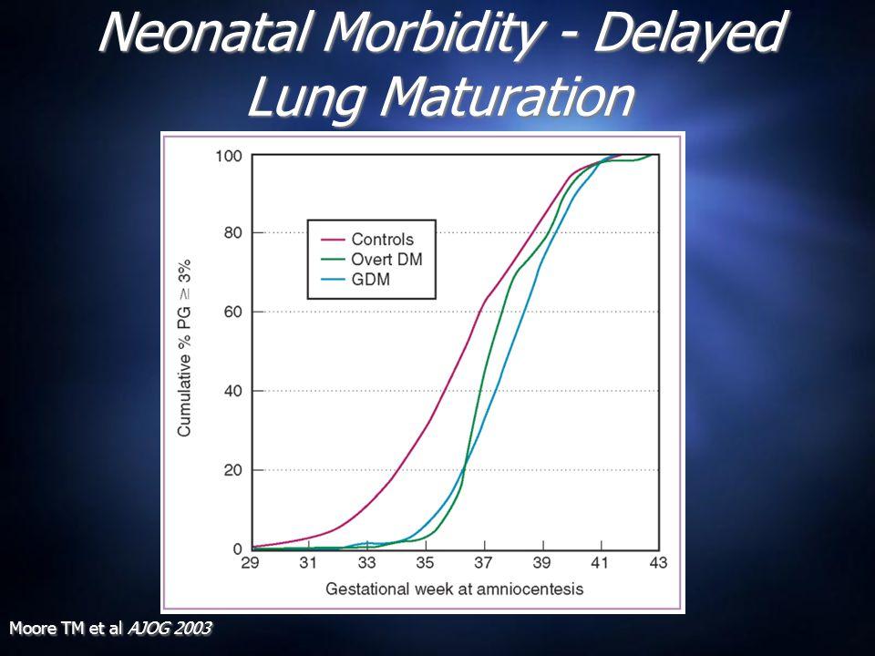 Neonatal Morbidity - Delayed Lung Maturation Moore TM et al AJOG 2003