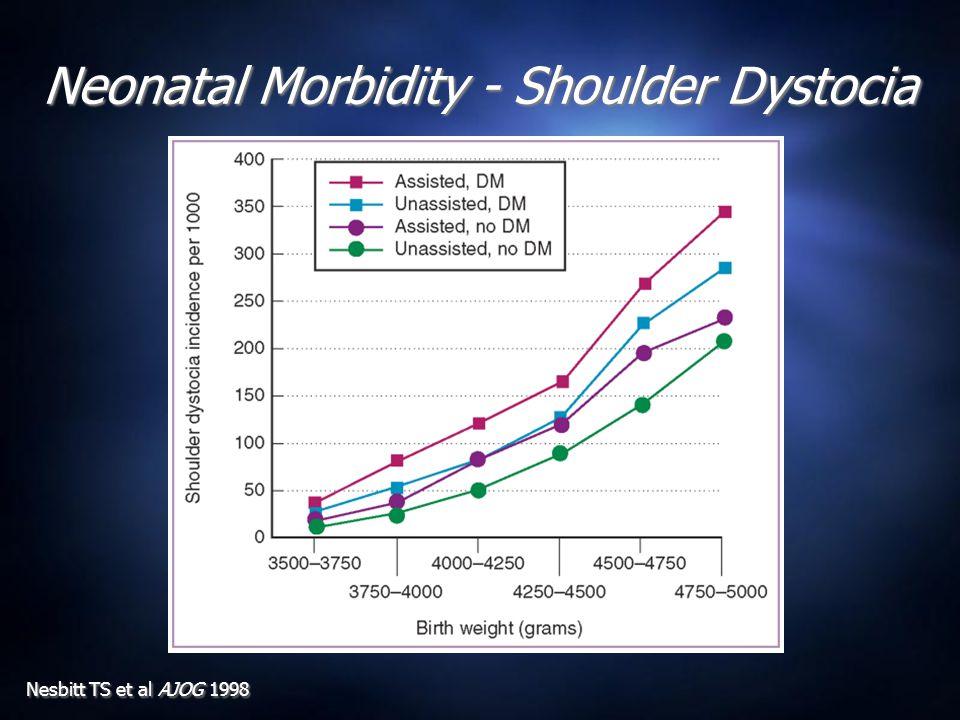 Neonatal Morbidity - Shoulder Dystocia Nesbitt TS et al AJOG 1998