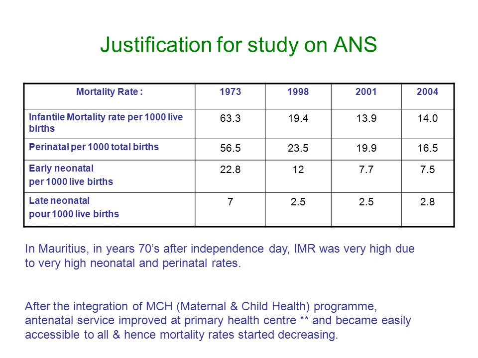 Justification for study on ANS Mortality Rate :1973199820012004 Infantile Mortality rate per 1000 live births 63.319.413.914.0 Perinatal per 1000 tota