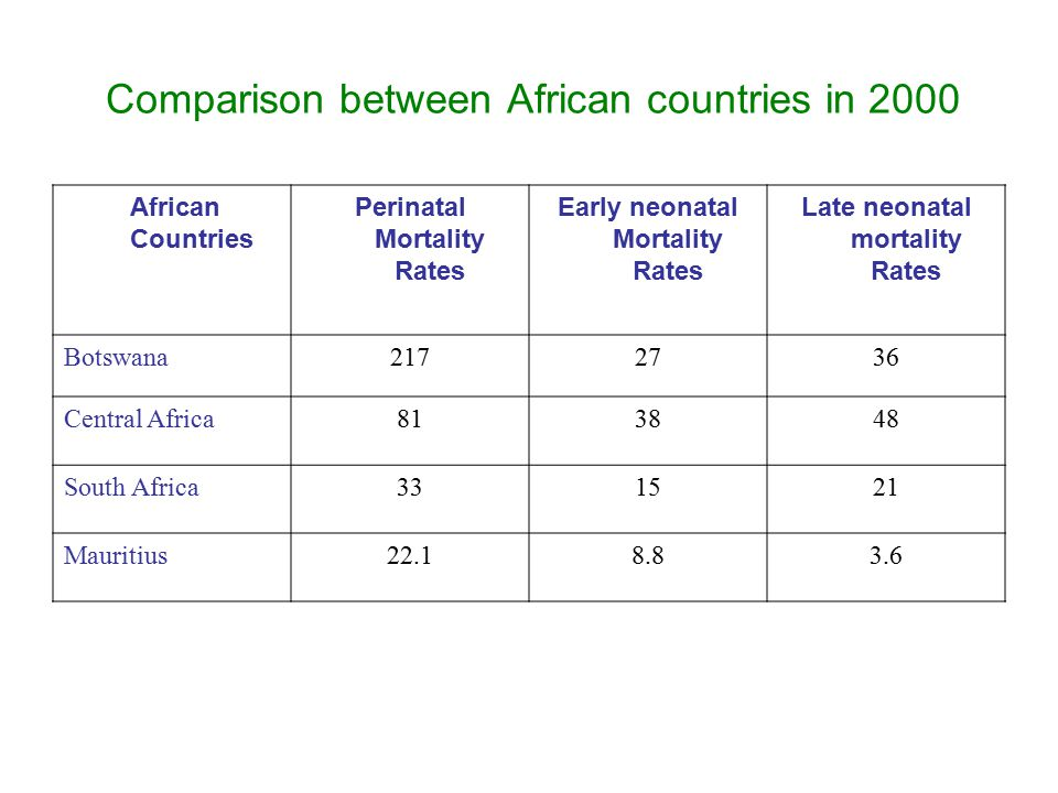 Comparison between African countries in 2000 African Countries Perinatal Mortality Rates Early neonatal Mortality Rates Late neonatal mortality Rates