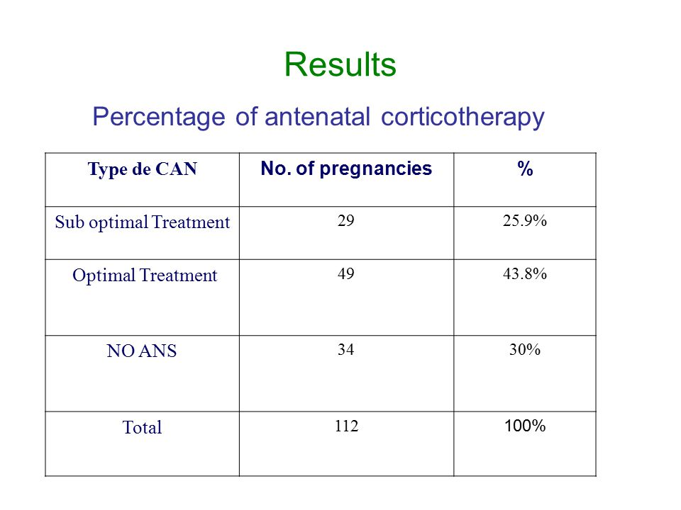 Results Percentage of antenatal corticotherapy Type de CAN No.