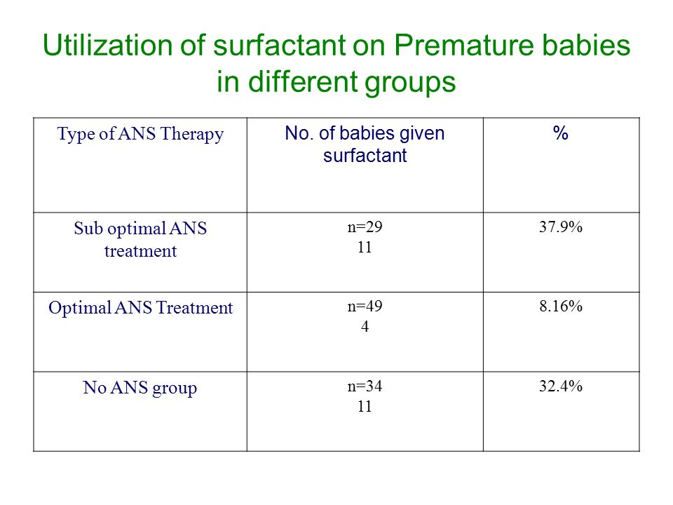 Utilization of surfactant on Premature babies in different groups Type of ANS Therapy No.