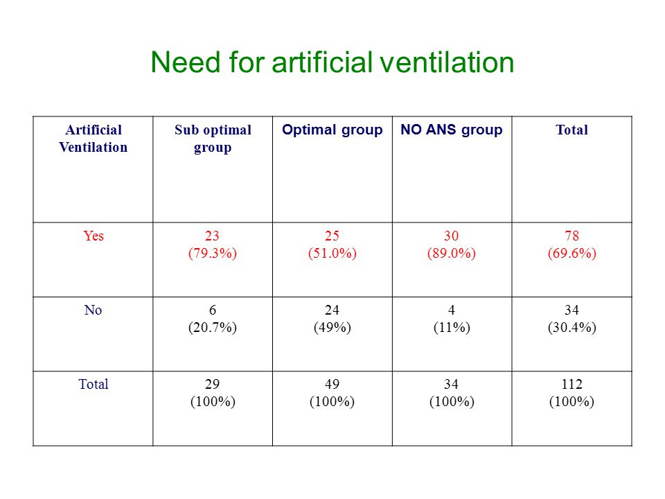 Need for artificial ventilation Artificial Ventilation Sub optimal group Optimal groupNO ANS group Total Yes23 (79.3%) 25 (51.0%) 30 (89.0%) 78 (69.6%