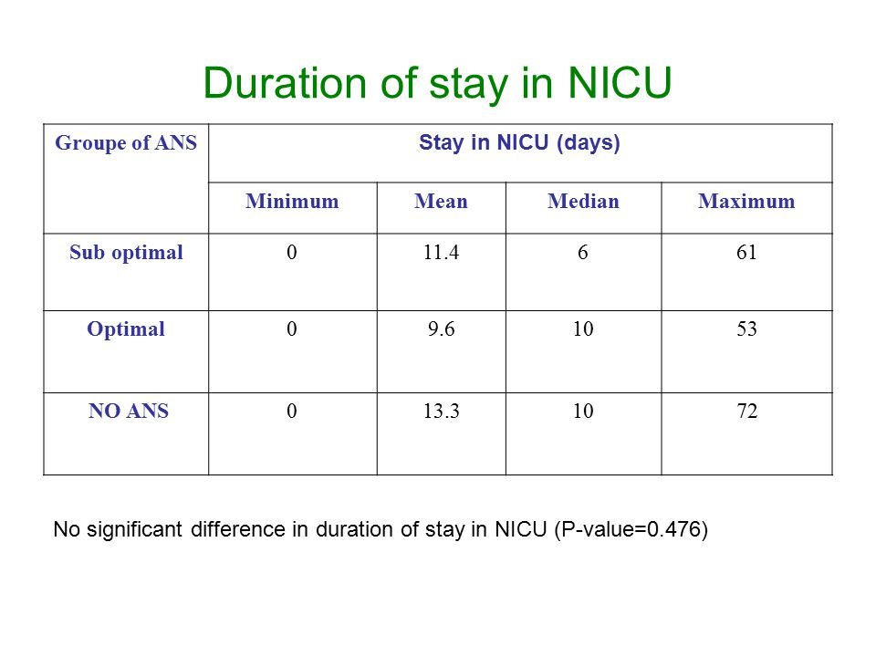 Duration of stay in NICU Groupe of ANS Stay in NICU (days) MinimumMeanMedianMaximum Sub optimal011.4661 Optimal09.61053 NO ANS013.31072 No significant