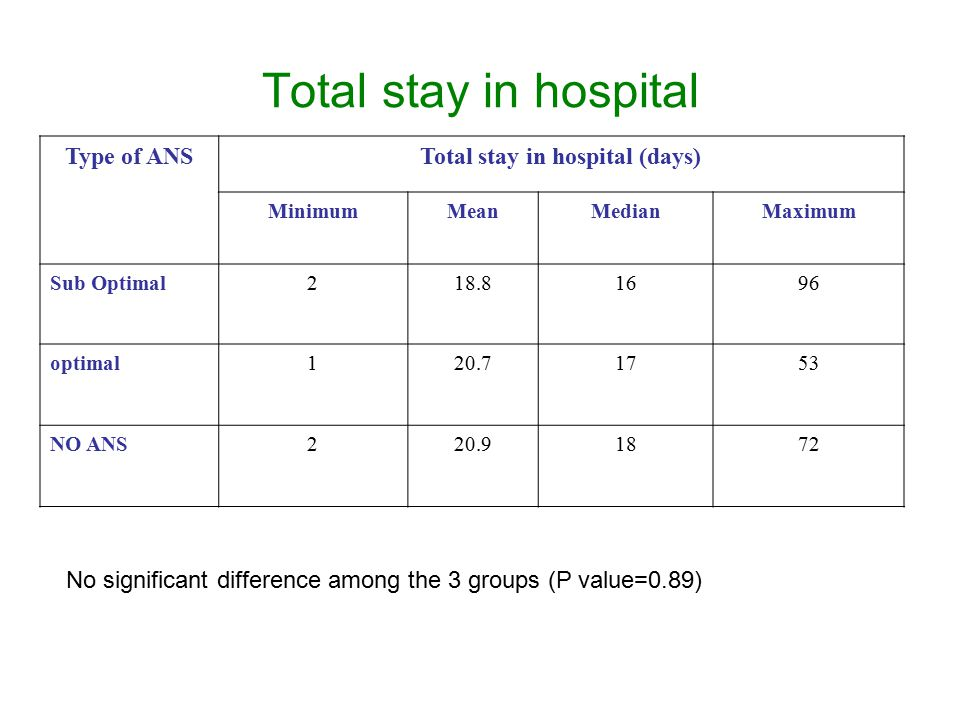 Total stay in hospital Type of ANSTotal stay in hospital (days) MinimumMeanMedianMaximum Sub Optimal218.81696 optimal120.71753 NO ANS220.91872 No significant difference among the 3 groups (P value=0.89)