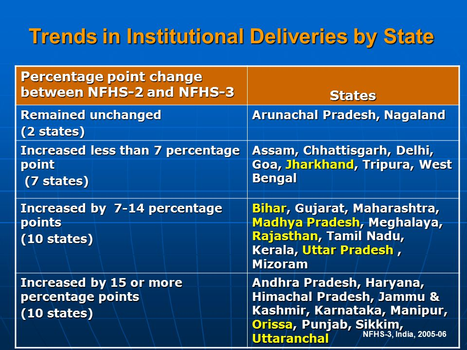 NFHS-3, India, 2005-06 Percentage point change between NFHS-2 and NFHS-3 States Remained unchanged (2 states) Arunachal Pradesh, Nagaland Increased less than 7 percentage point (7 states) (7 states) Assam, Chhattisgarh, Delhi, Goa, Jharkhand, Tripura, West Bengal Increased by 7-14 percentage points (10 states) Bihar, Gujarat, Maharashtra, Madhya Pradesh, Meghalaya, Rajasthan, Tamil Nadu, Kerala, Uttar Pradesh, Mizoram Increased by 15 or more percentage points (10 states) Andhra Pradesh, Haryana, Himachal Pradesh, Jammu & Kashmir, Karnataka, Manipur, Orissa, Punjab, Sikkim, Uttaranchal Trends in Institutional Deliveries by State
