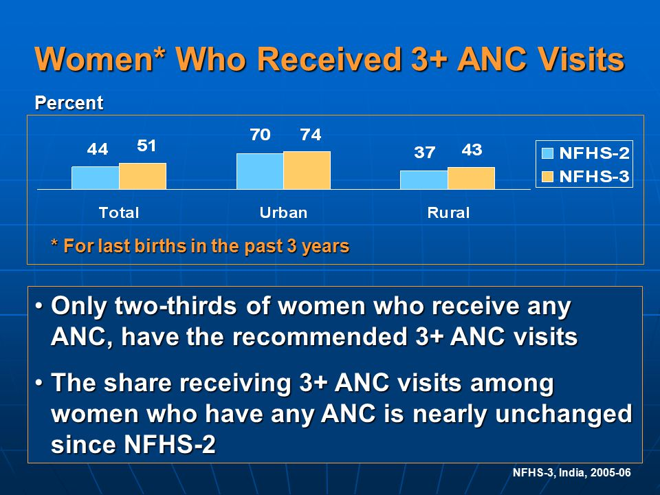 NFHS-3, India, 2005-06 Women* Who Received 3+ ANC Visits * For last births in the past 3 years Only two-thirds of women who receive any ANC, have the recommended 3+ ANC visitsOnly two-thirds of women who receive any ANC, have the recommended 3+ ANC visits The share receiving 3+ ANC visits among women who have any ANC is nearly unchanged since NFHS-2The share receiving 3+ ANC visits among women who have any ANC is nearly unchanged since NFHS-2 Percent