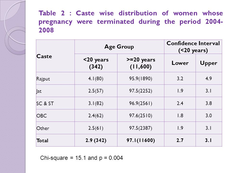 Table 2 : Caste wise distribution of women whose pregnancy were terminated during the period 2004- 2008 Caste Age Group Confidence Interval (<20 years) <20 years (342) >=20 years (11,600) LowerUpper Rajput4.1(80)95.9(1890)3.24.9 Jat2.5(57)97.5(2252)1.93.1 SC & ST3.1(82)96.9(2561)2.43.8 OBC2.4(62)97.6(2510)1.83.0 Other2.5(61)97.5(2387)1.93.1 Total2.9 (342)97.1(11600)2.73.1 Chi-square = 15.1 and p = 0.004
