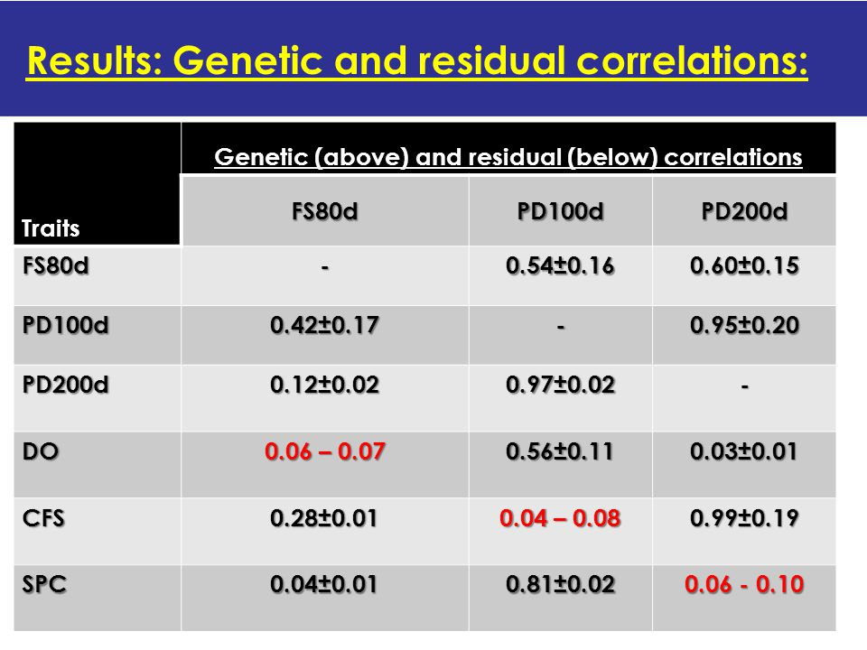 Results: Genetic and residual correlations: Traits Genetic (above) and residual (below) correlations FS80dPD100dPD200d FS80d- 0.54±0.16 0.60±0.15 PD100d 0.42±0.17 - 0.95±0.20 PD200d 0.12±0.02 0.97±0.02 - DO 0.06 – 0.07 0.56±0.11 0.03±0.01 CFS 0.28±0.01 0.04 – 0.08 0.99±0.19 SPC 0.04±0.01 0.81±0.02 0.06 - 0.10
