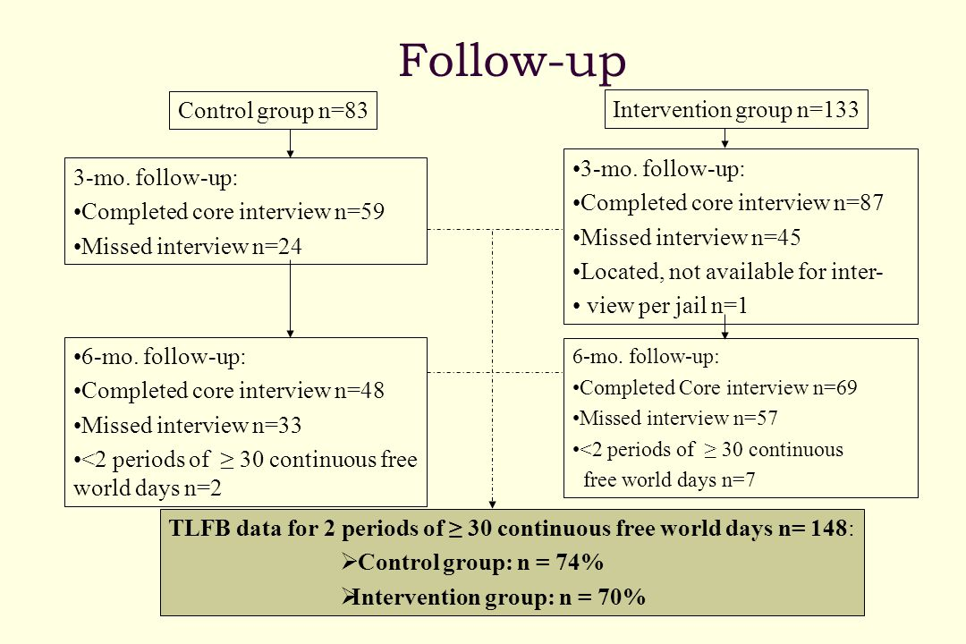 Follow-up Control group n=83 Intervention group n=133 3-mo.